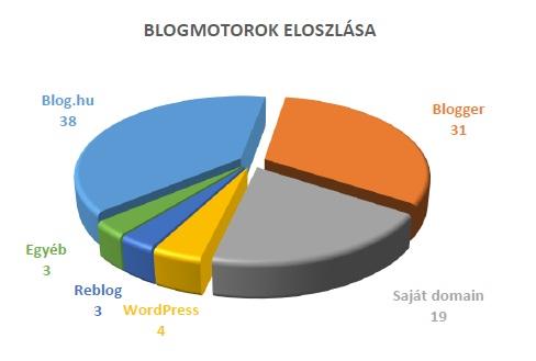 blogmotor