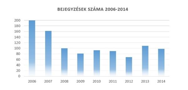A Critical Biomass oldal éves bejegyzéseinek száma