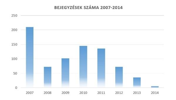 A Cydonia blogon megjelent bejegyzések száma éves bontásban 2007-2014 között. A 2006-os év nem volt teljes, így ezt kihagytam a statisztikából.
