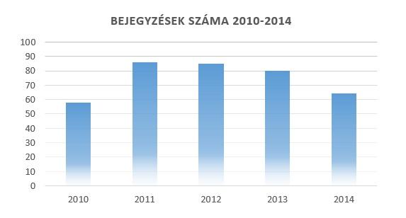 A Dunai Szigetek blogon évente megjelent bejegyzések száma 2010-2014-ig.